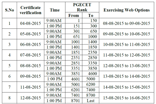 ts pgecet 2015 counseling schedule