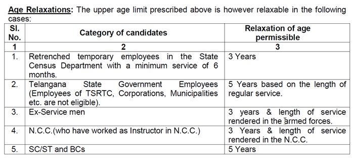 age relaxations tspsc TPBO Recruitment 2015