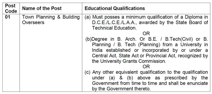 education qualifications TPBO Recruitment 2015