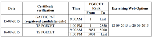 ts pgecet 2015 2nd counseling schedule