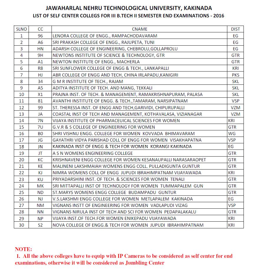 self centers list 3-2