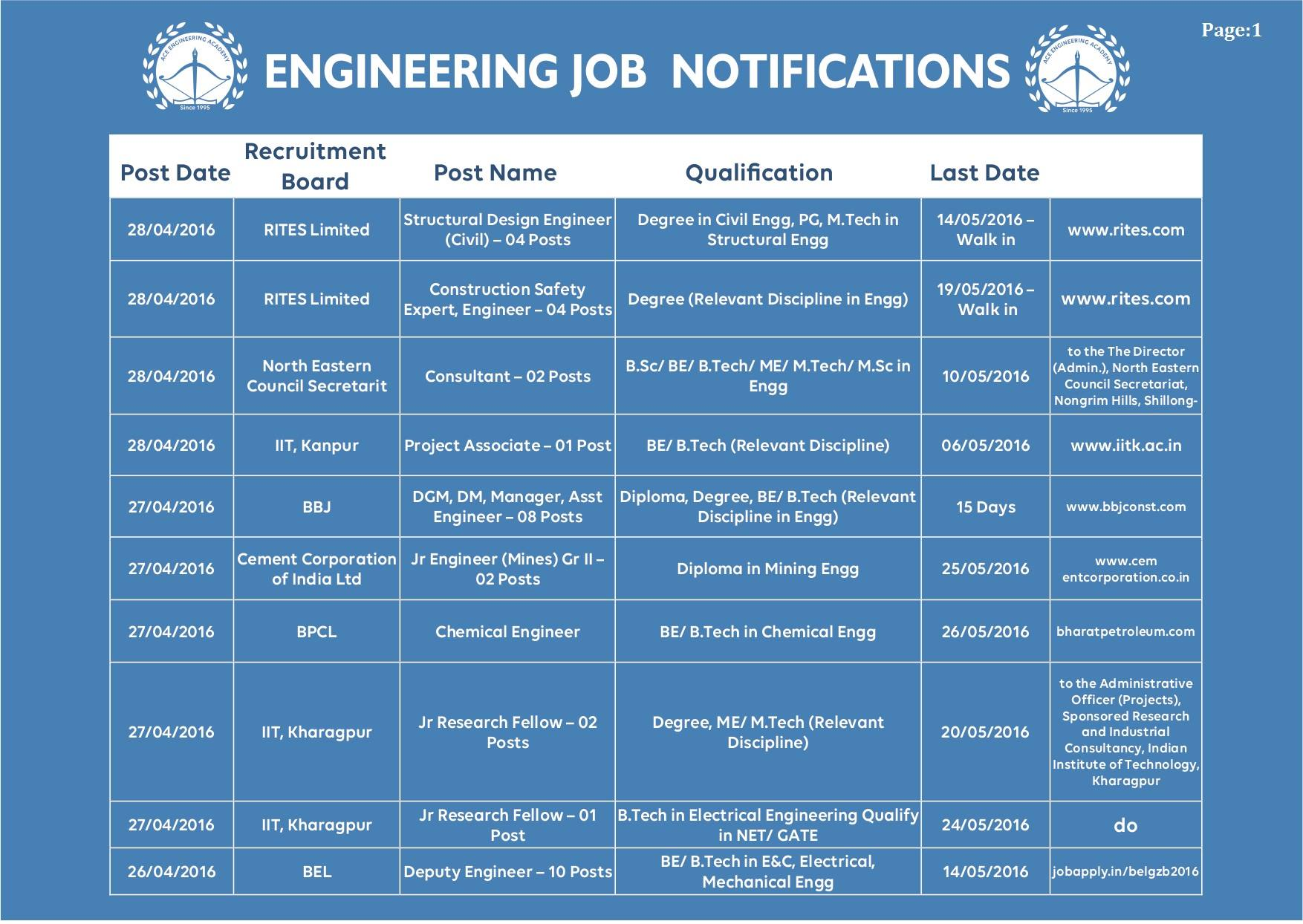 All Engineering Job Notifications May 2016 (1)