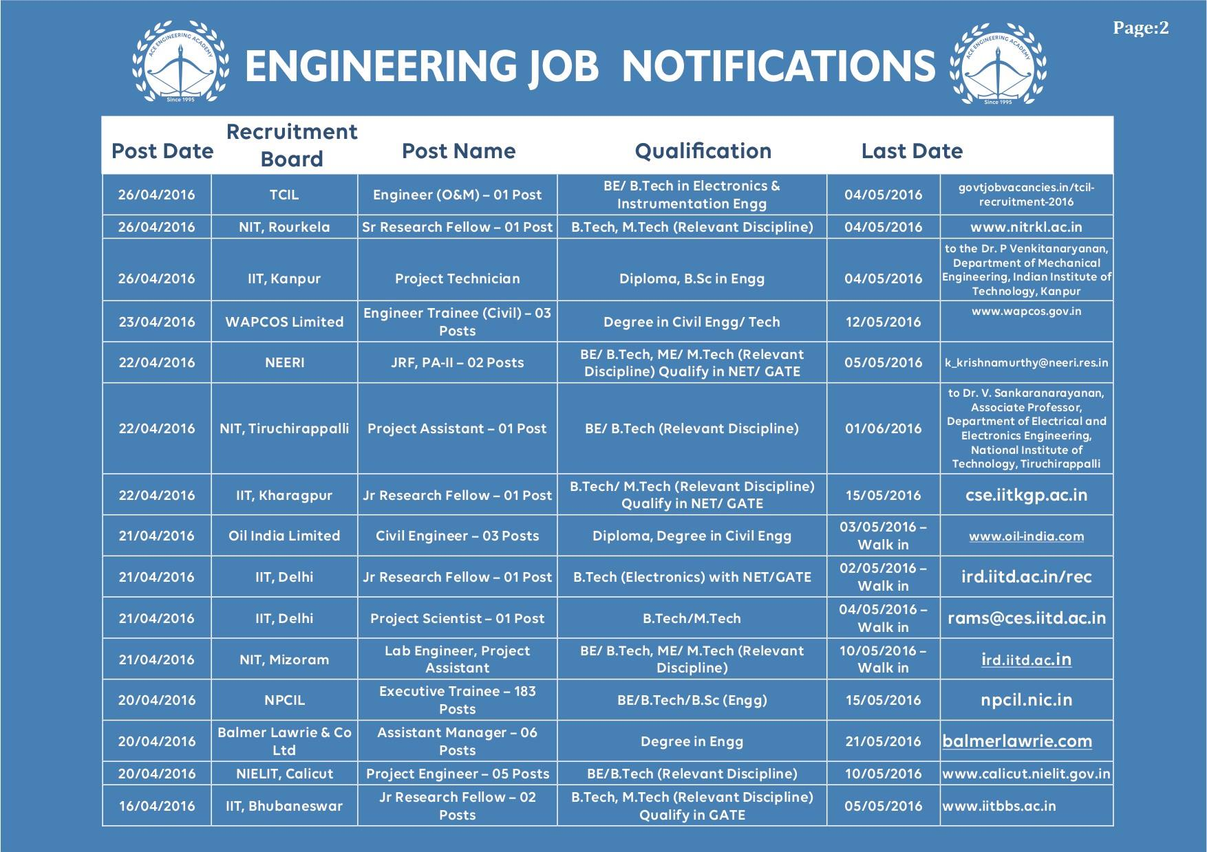 All Engineering Job Notifications May 2016 (2)