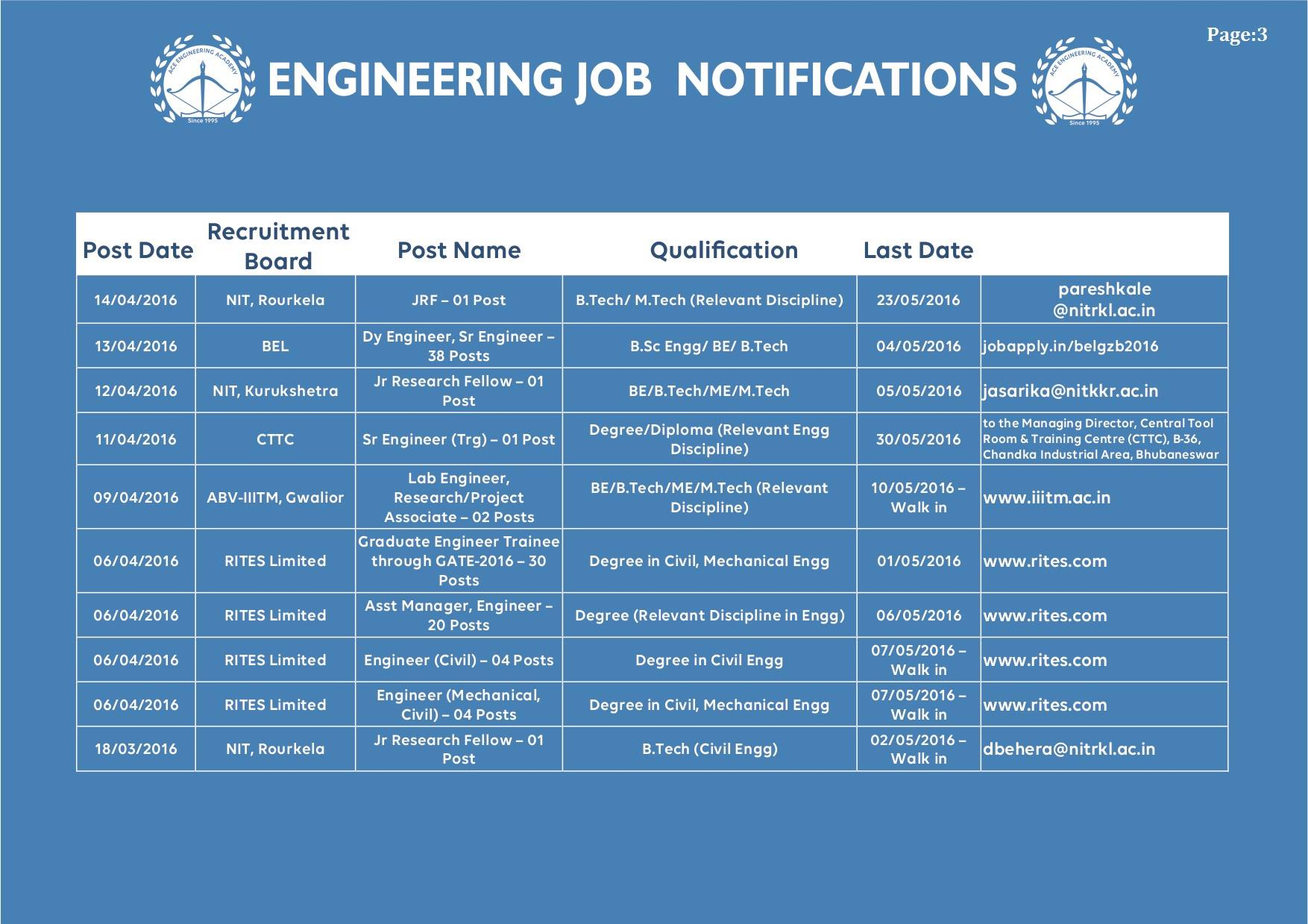 All Engineering Job Notifications May 2016 (3)
