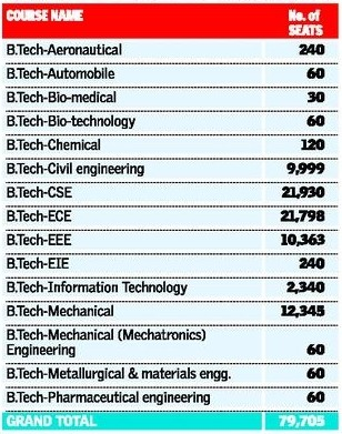 JNTU Hyderabad Grants affiliation to 158 Engineering Colleges & 46 Pharmacy Colleges