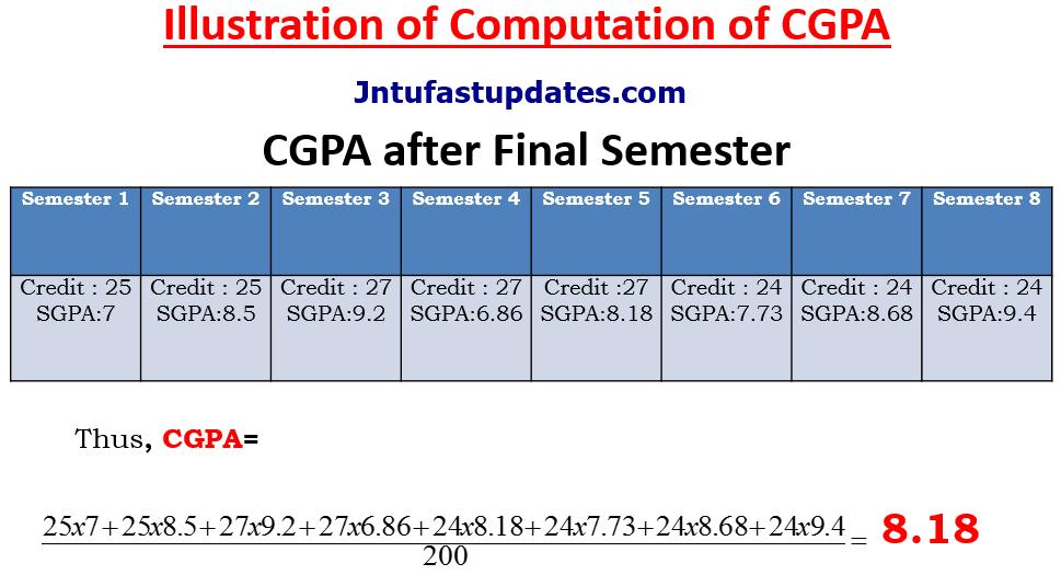 JNTUK How to Calculate SGPA & CGPA - JNTU Kakinada Computation of