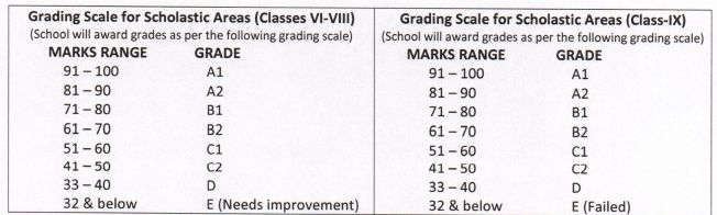 Grading Scale for Scholastic Areas