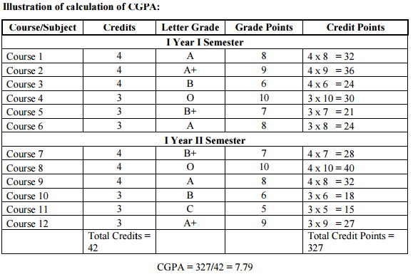 Illustration of calculation of CGPA