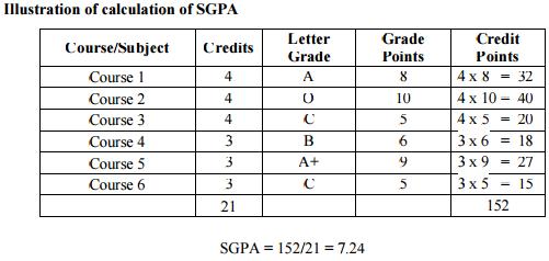 JNTUH How to Calculate SGPA & CGPA JNTU Hyderabad putation of