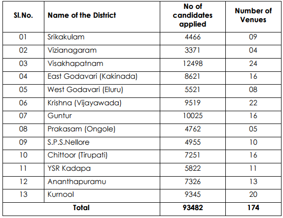 District-wise count of candidates and venues