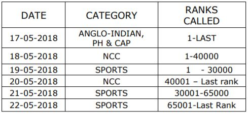 AP POLYCET 2018 - SCHEDULE FOR CERTIFICATE VERIFICATION FOR PH, CAP, NCC, SPORTS, GAMES
