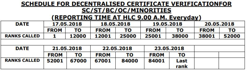 AP POLYCET 2018 - SCHEDULE FOR DECENTRALISED CERTIFICATE VERIFICATION