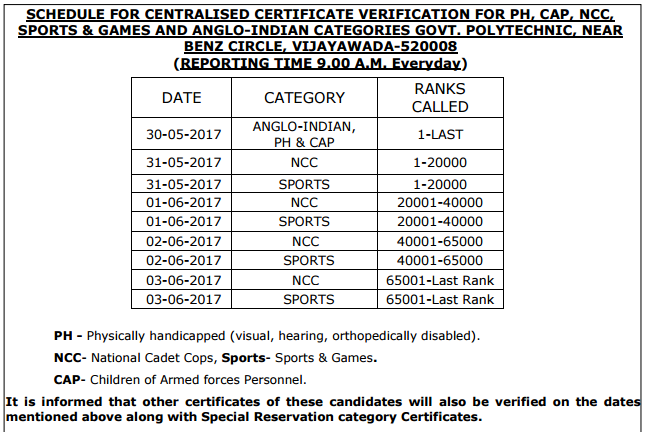 Ap polycet 2017 counselling dates rank wise schedule ap polycet schedule for centralised certificate verification yadclub Gallery