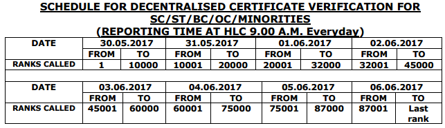 ap polycet SCHEDULE FOR DECENTRALISED CERTIFICATE VERIFICATION