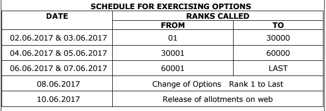 ap polycet SCHEDULE FOR EXERCISING OPTIONS