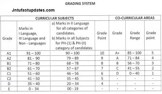 ts ssc grading system