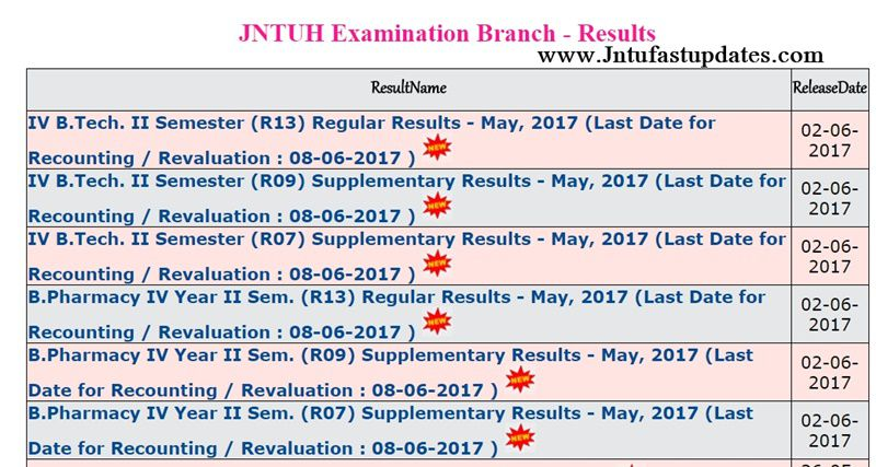 jntuh-4-2-results-2017