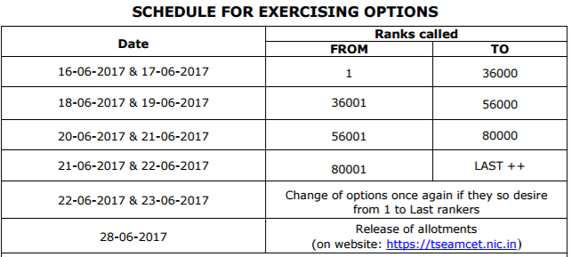 ts eamcet SCHEDULE FOR EXERCISING OPTIONS