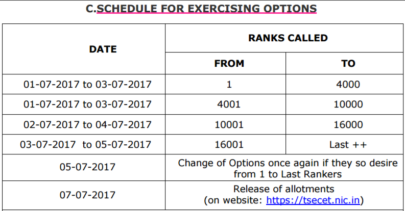 ts ecet SCHEDULE FOR EXERCISING OPTIONS
