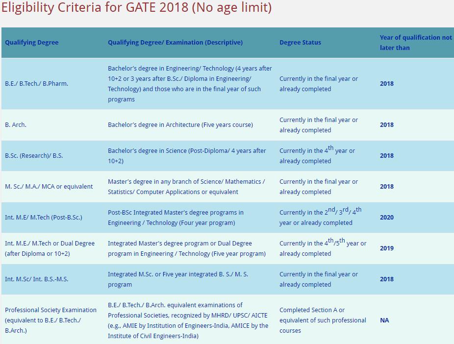 Eligibility Criteria for GATE 2018 (No age limit)