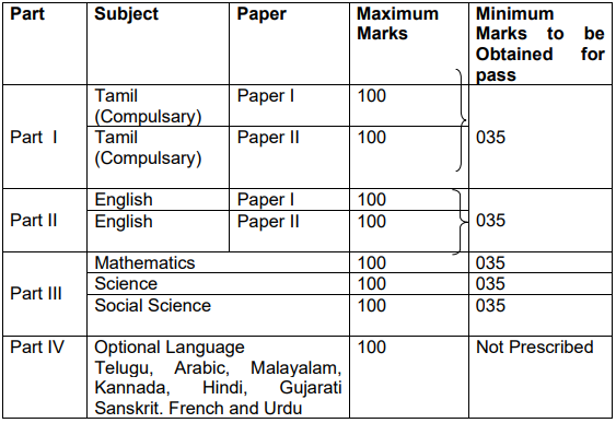 TN SSLC Time Table 2020 Released - Download Tamil Nadu 10th
