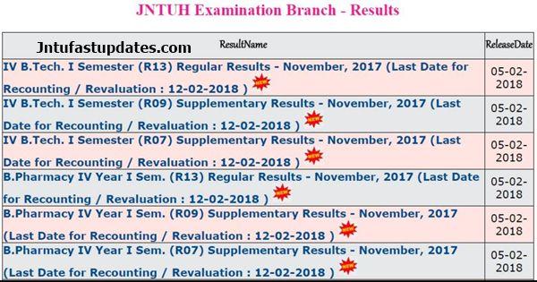 jntuh 4-1 results nov 2017