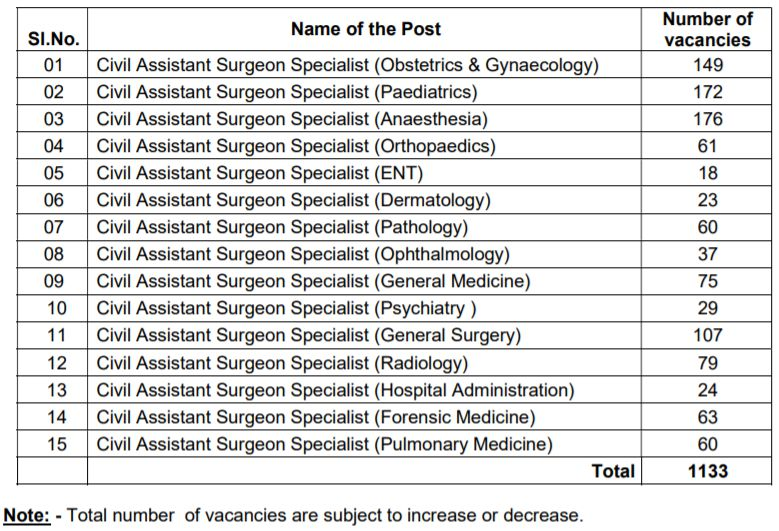 TVVP Civil Assistant Surgeon Specialist Recruitment 2018