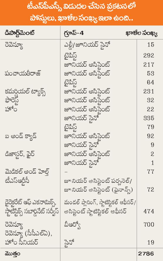 TS Department Wise 2786 Posts Details