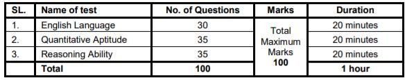SBI POPrelims exam pattern 2019