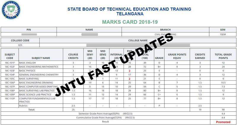 ts sbtet c18 results 2019