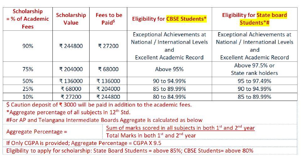 BBA scholarship
