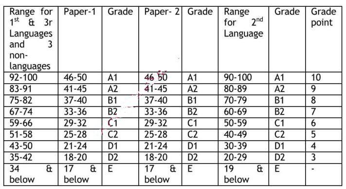 AP-SSC-Grade-points-2020