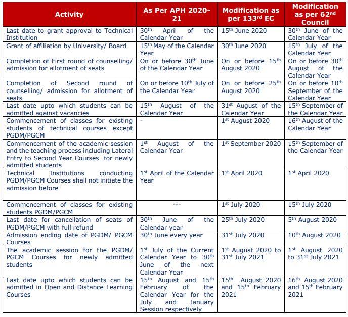 AICTE revised calendar