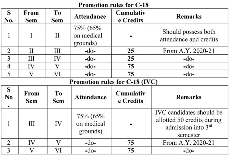 TS SBTET C18 Promotion rules