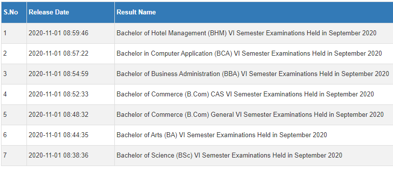 au degree results 2020 6th sem
