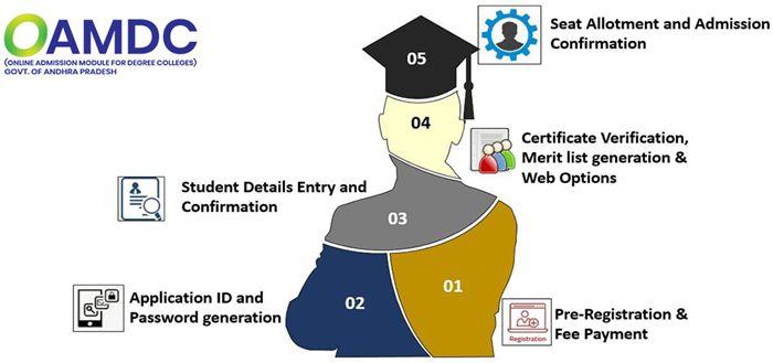 ap-degree-online-admission-registration-2020-21
