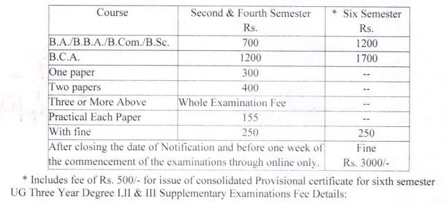 UG II, IV & VI Semester Examination JulyAugust, 2021 Fee Notification