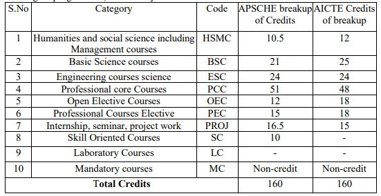 Subject-Course-Classification-1